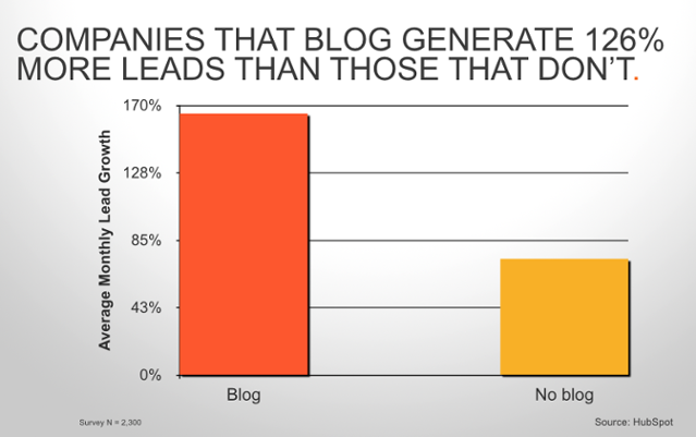 small business how to create leads