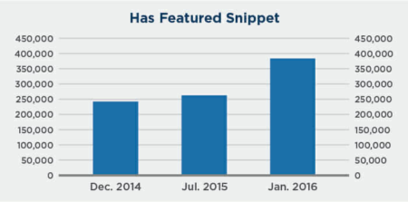 has rich snippets